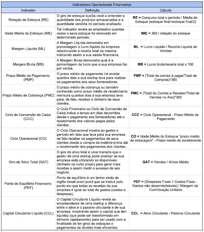 Indicadores Operacionais Financeiros Tabela Resumo e Como Calcular