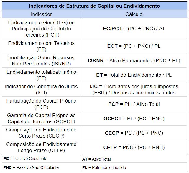Tabela Resumo Indicadores de Estrutura de Capital e Endividamento