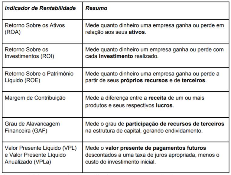 Indicadores de Rentabilidade Tabela Resumo com Formulas e Definições
