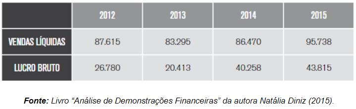 Análise Horizontal das Demonstrações Financeiras Exemplo Prático