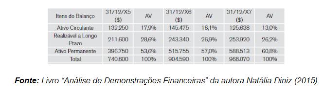 Análise Vertical das Demonstrações Financeiras Exemplo Prático