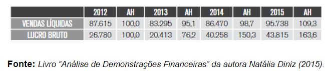 """Livro """"Análise de Demonstrações Financeiras"""" da autora Natália Diniz (2015) 2"""