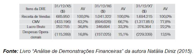 """Livro """"Análise de Demonstrações Financeiras"""" da autora Natália Diniz (2015)."""
