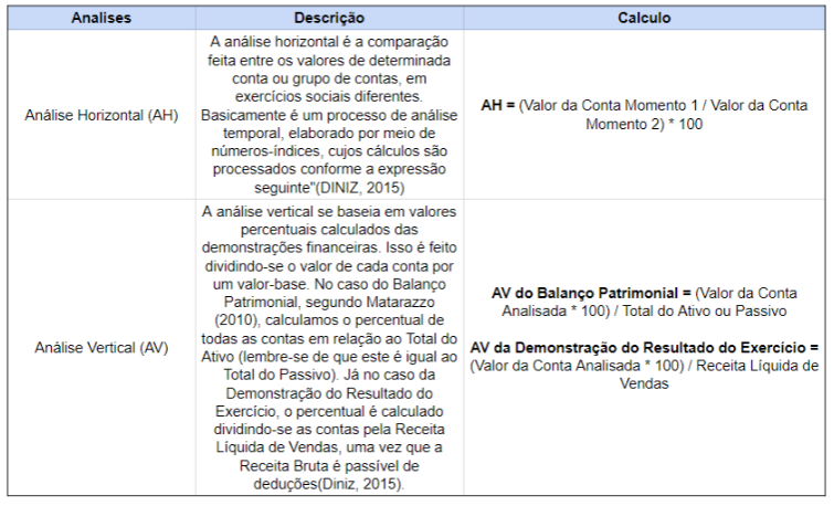 Tabela Resumo da Análise Horizontal e Vertical das Demonstrações Financeiras
